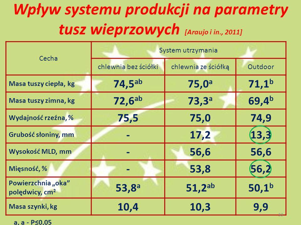 Wpływ systemu produkcji na parametry tusz wieprzowych [Araujo i in